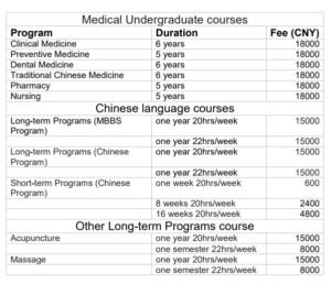 Hainan Medical University (HMU) Scholarships